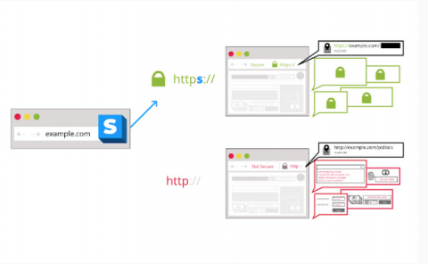 Screenshot of HTTPS Everywhere showing how a secure site is chosen